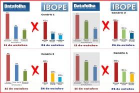 Comparação Ibope x Datafolha: com Dilma, tudo igual, mas com os outros, quanta diferença!