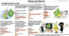 Datafolha confirma visão da população de que houve corrupção na organização da Copa do Mundo