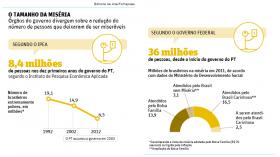 Na TV, Dilma inflou dados sobre redução da miséria no Brasil