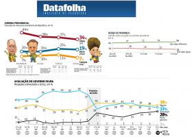 Dilma perde eleitores e aumenta quantidade de pessoas que avaliam seu governo como ruim ou péssimo
