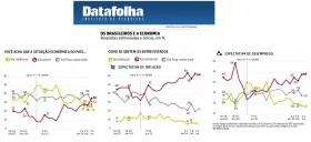 Datafolha: aumenta pessimismo da população com situação da economia
