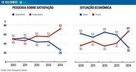 Pesquisa revela que mais de 70% dos brasileiros estão insatisfeitos com os rumos do País