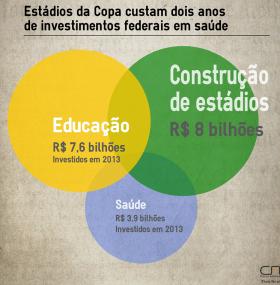 Contas Abertas desmente Dilma: gasto com estádios equivale ao dobro dos investimentos federais em Saúde
