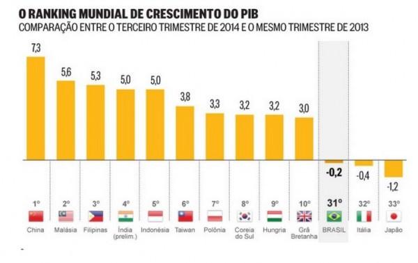 Brasil quase em último lugar no ranking mundial de crescimento, perdendo de todos os latino-americanos