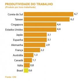 Produtividade brasileira é a que menos cresce em relação às maiores economias do mundo