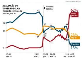 Datafolha: aprovação de Dilma despenca em todas as regiões do país, e chega ao seu ponto mais baixo