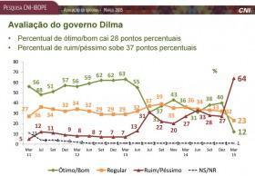 Dilma despenca nas pesquisas, e quer transferir para população a responsabilidade por crise que ela criou