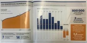 """""""Exame"""" revela que mercado registra sete demissões por minuto, e jovens são os maiores prejudicados"""
