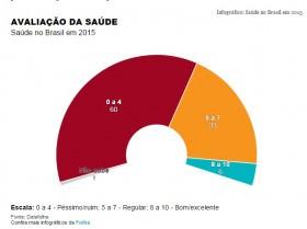 Maioria dos brasileiros considera que serviços de saúde são ruins ou péssimos